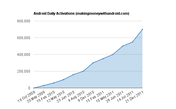 Chart of Android Activations by David Webb