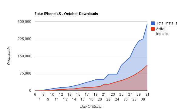 Android Market Install Chart